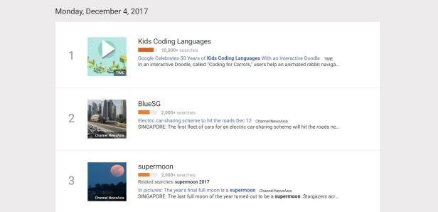 google-trendsa